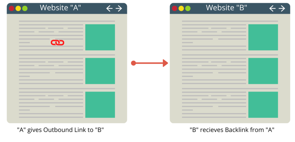 Backlinks means in seo